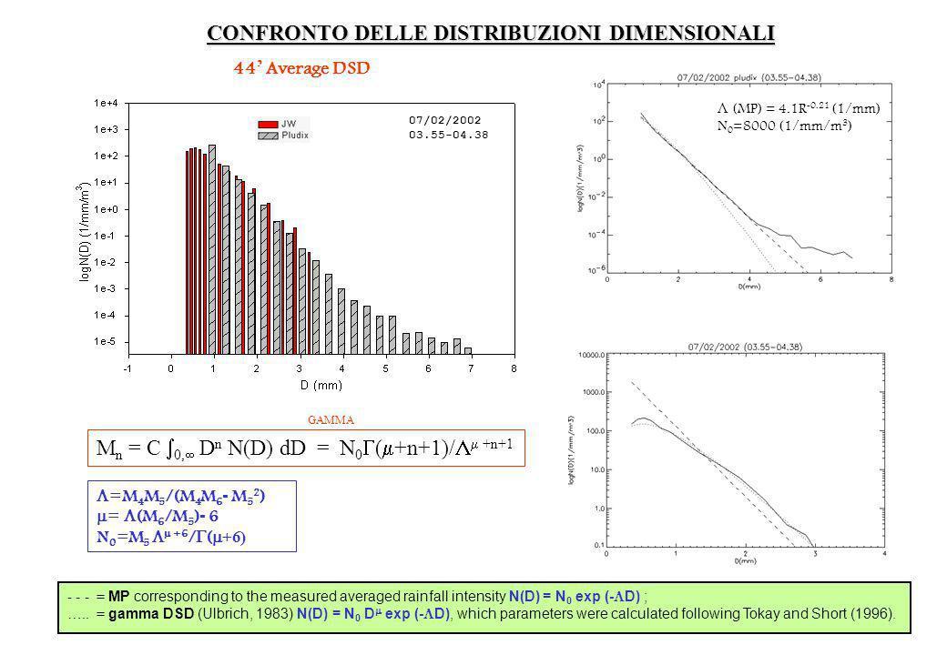CONFRONTO DELLE DISTRIBUZIONI DIMENSIONALI 44 Average DSD M n = C 0, D n N(D) dD = N 0 ( +n+1)/ +n+1 GAMMA - - - = MP corresponding to the measured av