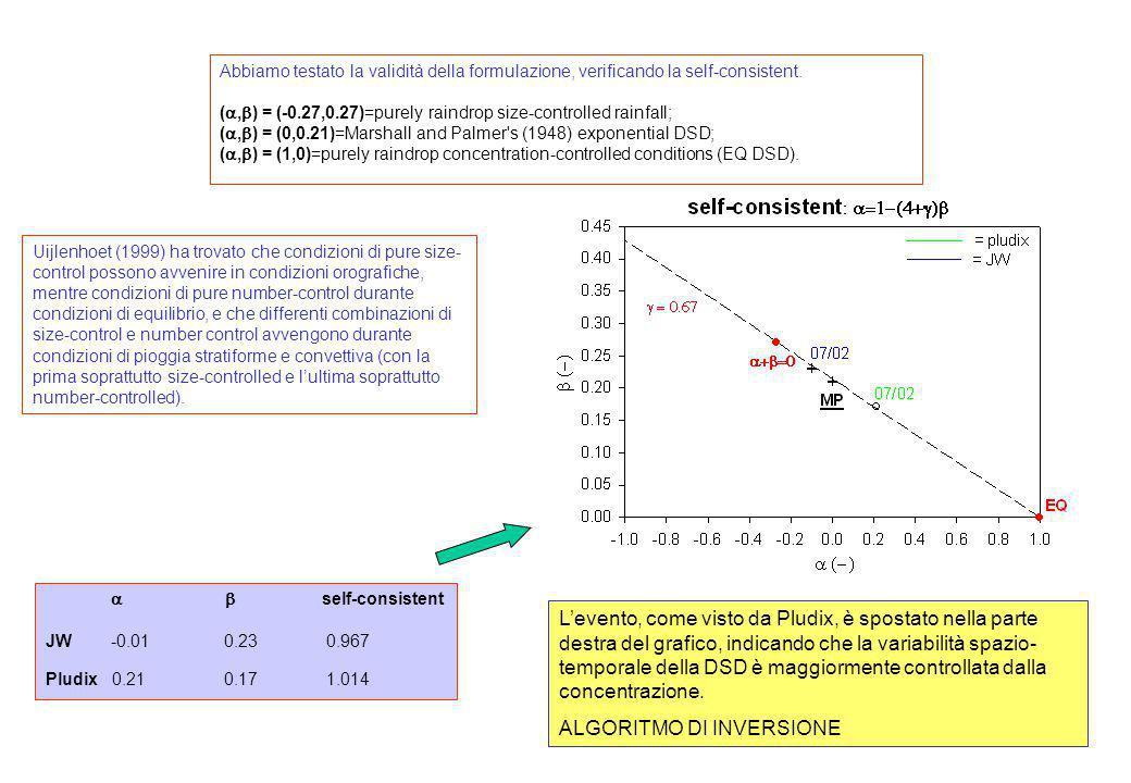self-consistent JW -0.01 0.23 0.967 Pludix 0.21 0.17 1.014 Abbiamo testato la validità della formulazione, verificando la self-consistent. (, ) = (-0.