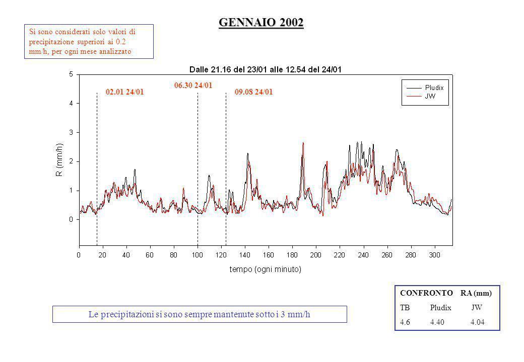 GENNAIO 2002 Le precipitazioni si sono sempre mantenute sotto i 3 mm/h CONFRONTO RA (mm) TB Pludix JW 4.6 4.40 4.04 Si sono considerati solo valori di