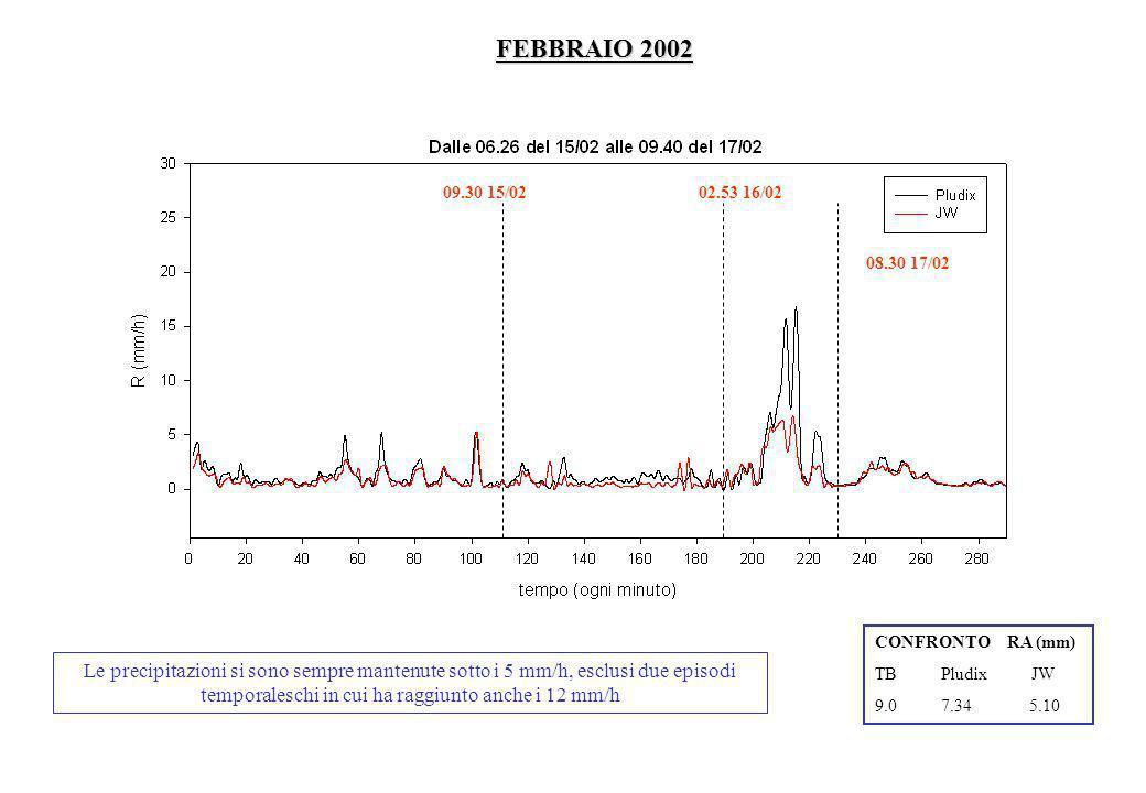 FEBBRAIO 2002 Le precipitazioni si sono sempre mantenute sotto i 5 mm/h, esclusi due episodi temporaleschi in cui ha raggiunto anche i 12 mm/h CONFRON