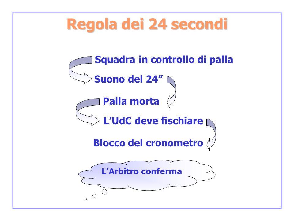 LArbitro conferma Regola dei 24 secondi Squadra in controllo di palla Suono del 24 Palla morta LUdC deve fischiare Blocco del cronometro