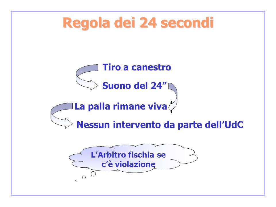 LArbitro fischia se cè violazione Regola dei 24 secondi Tiro a canestro Suono del 24 La palla rimane viva Nessun intervento da parte dellUdC