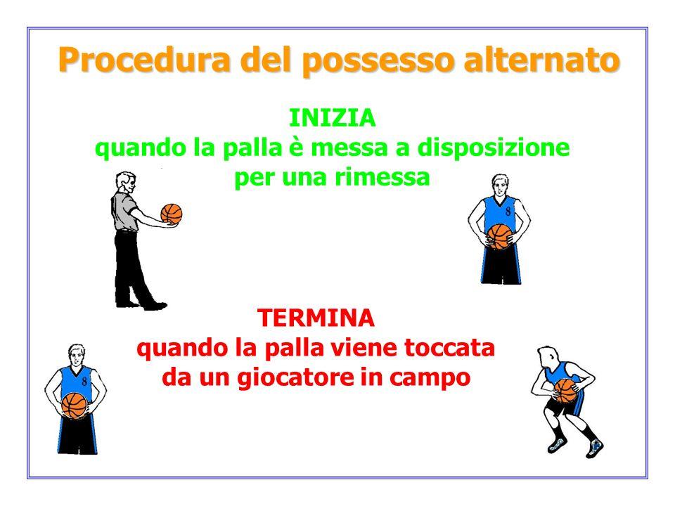 Procedura del possesso alternato TERMINA quando la palla viene toccata da un giocatore in campo INIZIA quando la palla è messa a disposizione per una