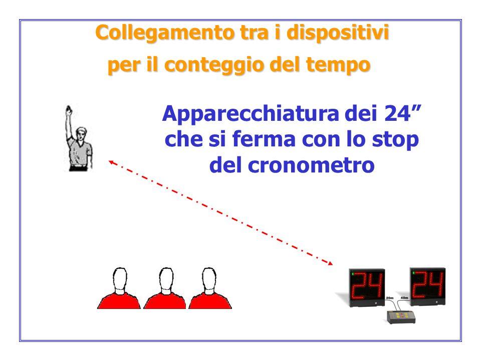 Apparecchiatura dei 24 che si ferma con lo stop del cronometro Collegamento tra i dispositivi Collegamento tra i dispositivi per il conteggio del temp