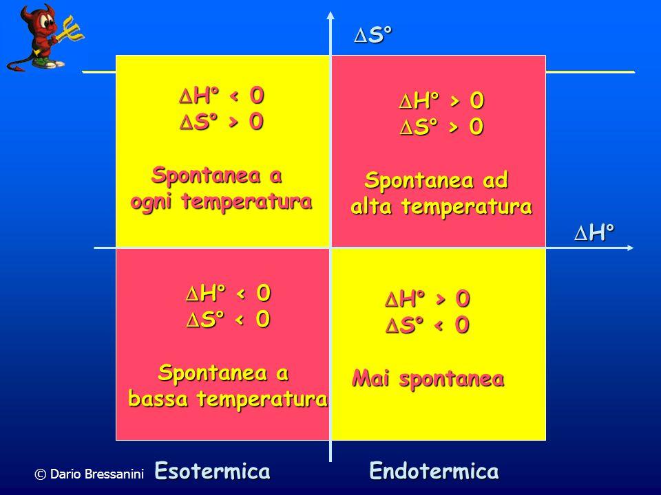 © Dario Bressanini H° < 0 H° < 0 S° > 0 S° > 0 Spontanea a ogni temperatura H° > 0 H° > 0 S° > 0 S° > 0 Spontanea ad alta temperatura H° < 0 H° < 0 S°