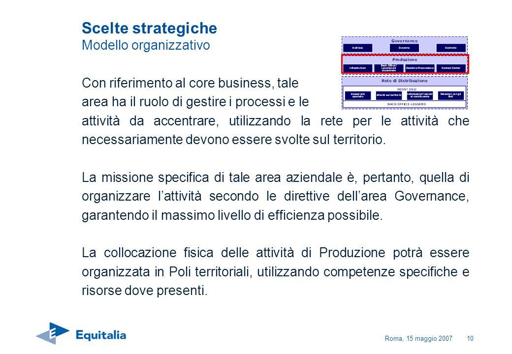 Roma, 15 maggio 200710 Con riferimento al core business, tale area ha il ruolo di gestire i processi e le attività da accentrare, utilizzando la rete