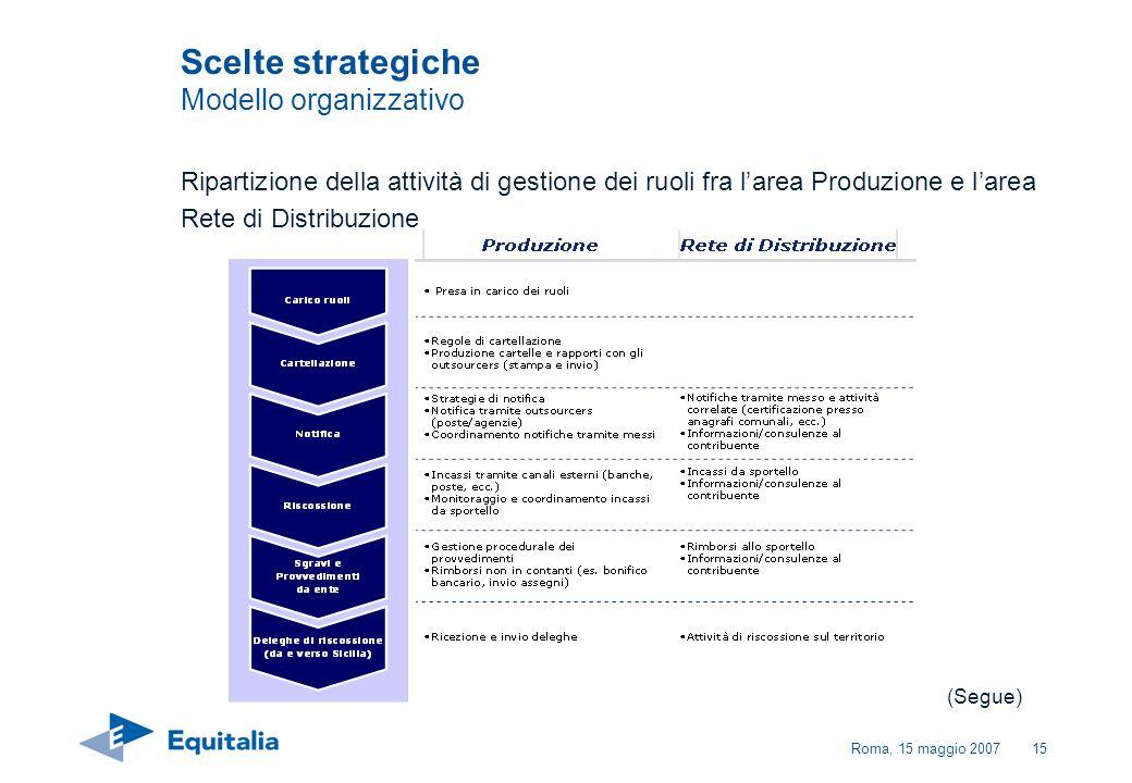 Roma, 15 maggio 200715 Scelte strategiche Modello organizzativo (Segue) Ripartizione della attività di gestione dei ruoli fra larea Produzione e larea
