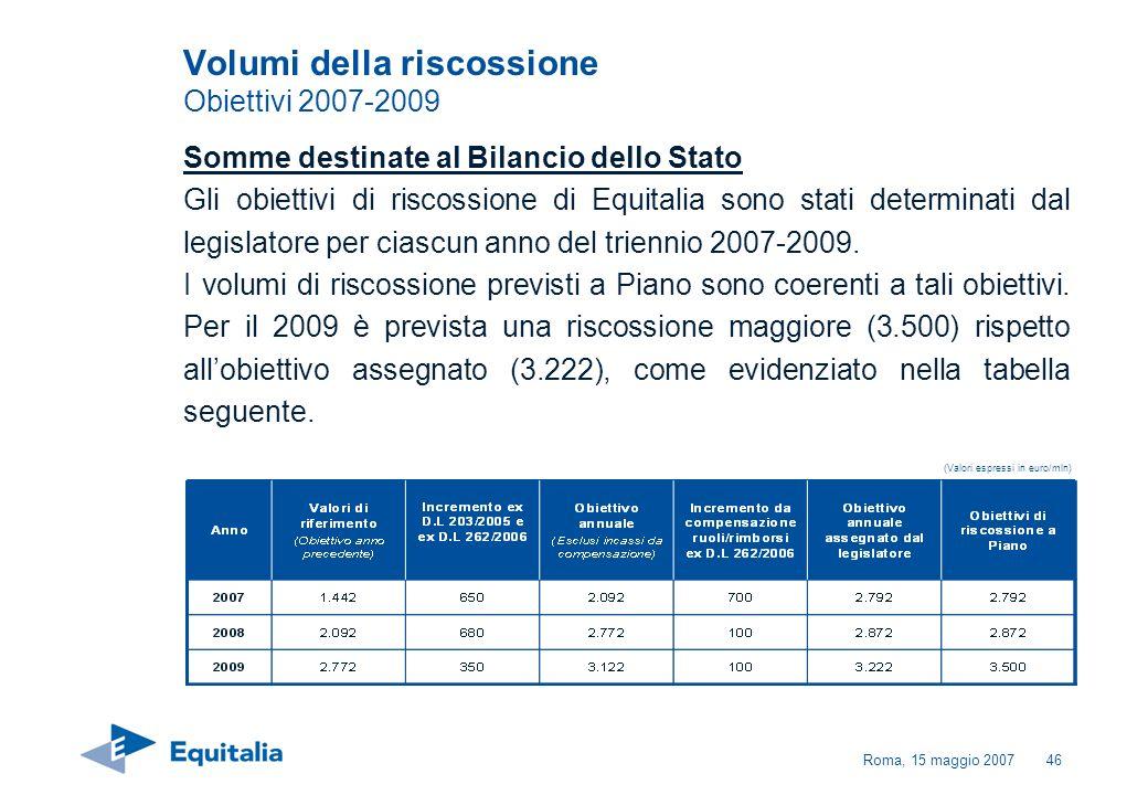 Roma, 15 maggio 200746 Volumi della riscossione Obiettivi 2007-2009 Somme destinate al Bilancio dello Stato Gli obiettivi di riscossione di Equitalia