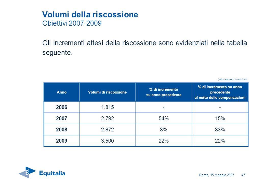 Roma, 15 maggio 200747 Volumi della riscossione Obiettivi 2007-2009 Gli incrementi attesi della riscossione sono evidenziati nella tabella seguente. (
