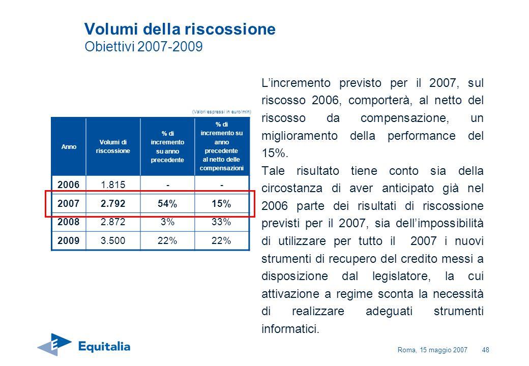 Roma, 15 maggio 200748 Volumi della riscossione Obiettivi 2007-2009 Lincremento previsto per il 2007, sul riscosso 2006, comporterà, al netto del risc