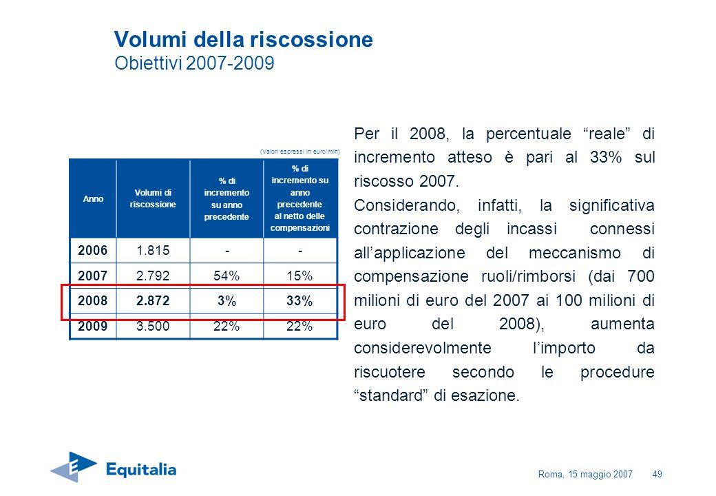 Roma, 15 maggio 200749 Volumi della riscossione Obiettivi 2007-2009 Per il 2008, la percentuale reale di incremento atteso è pari al 33% sul riscosso