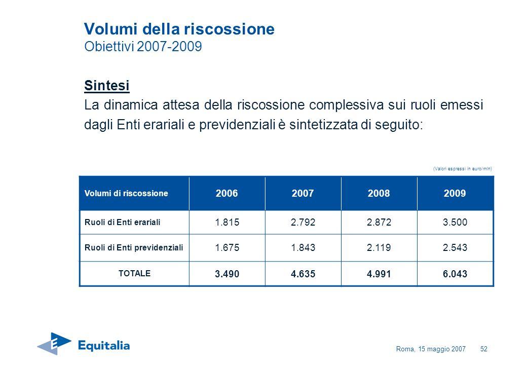 Roma, 15 maggio 200752 Volumi della riscossione Obiettivi 2007-2009 Sintesi La dinamica attesa della riscossione complessiva sui ruoli emessi dagli En