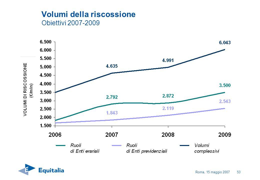 Roma, 15 maggio 200753 Volumi della riscossione Obiettivi 2007-2009