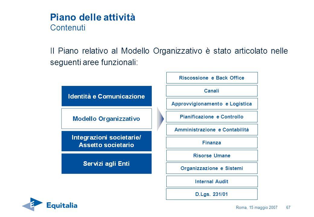 Roma, 15 maggio 200767 Piano delle attività Contenuti Il Piano relativo al Modello Organizzativo è stato articolato nelle seguenti aree funzionali: Ri