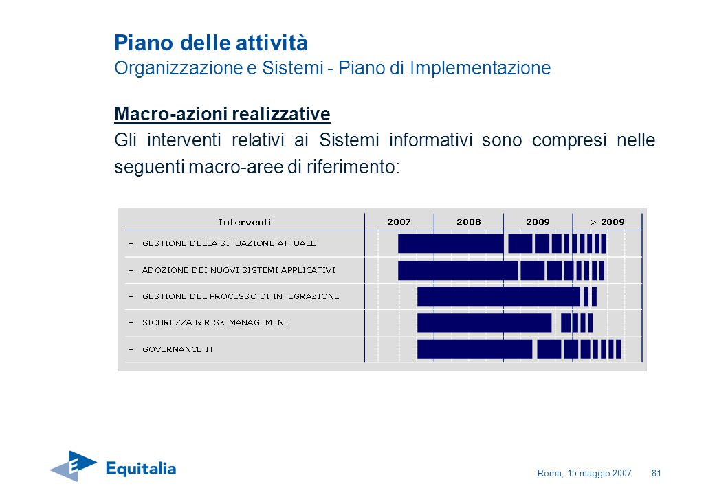 Roma, 15 maggio 200781 Piano delle attività Organizzazione e Sistemi - Piano di Implementazione Macro-azioni realizzative Gli interventi relativi ai S