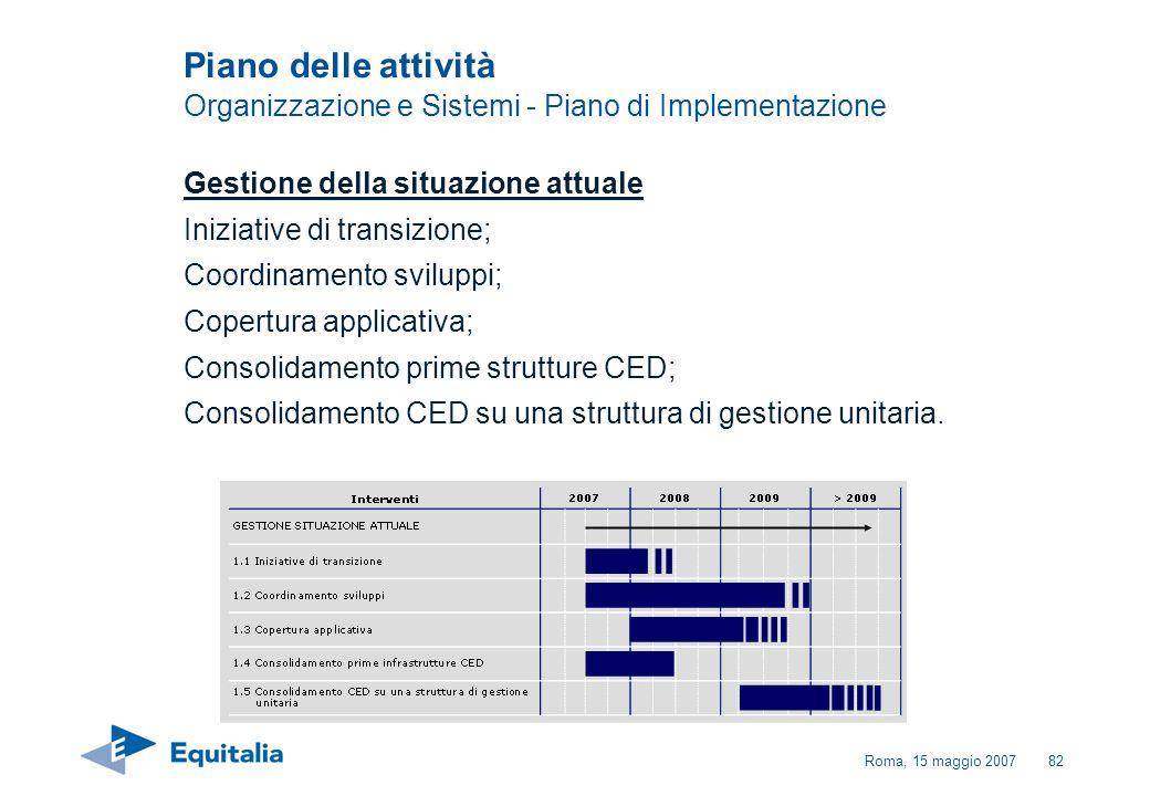 Roma, 15 maggio 200782 Gestione della situazione attuale Iniziative di transizione; Coordinamento sviluppi; Copertura applicativa; Consolidamento prim