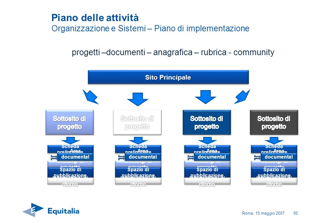 Roma, 15 maggio 200790 progetti –documenti – anagrafica – rubrica - community Sito Principale Scheda preliminare Gestione di progetto Spazio di pubbli
