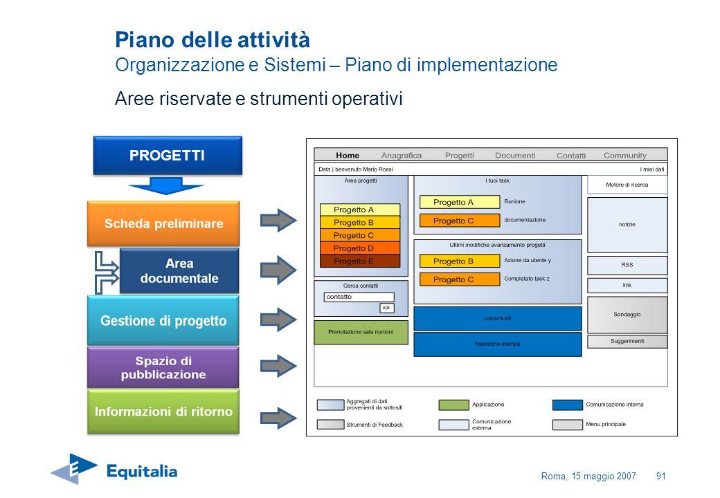 Roma, 15 maggio 200791 Aree riservate e strumenti operativi PROGETTI Piano delle attività Organizzazione e Sistemi – Piano di implementazione