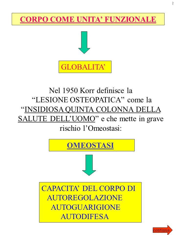 CORPO COME UNITA FUNZIONALE GLOBALITA Nel 1950 Korr definisce la LESIONE OSTEOPATICA come laINSIDIOSA QUINTA COLONNA DELLA SALUTE DELLUOMO e che mette