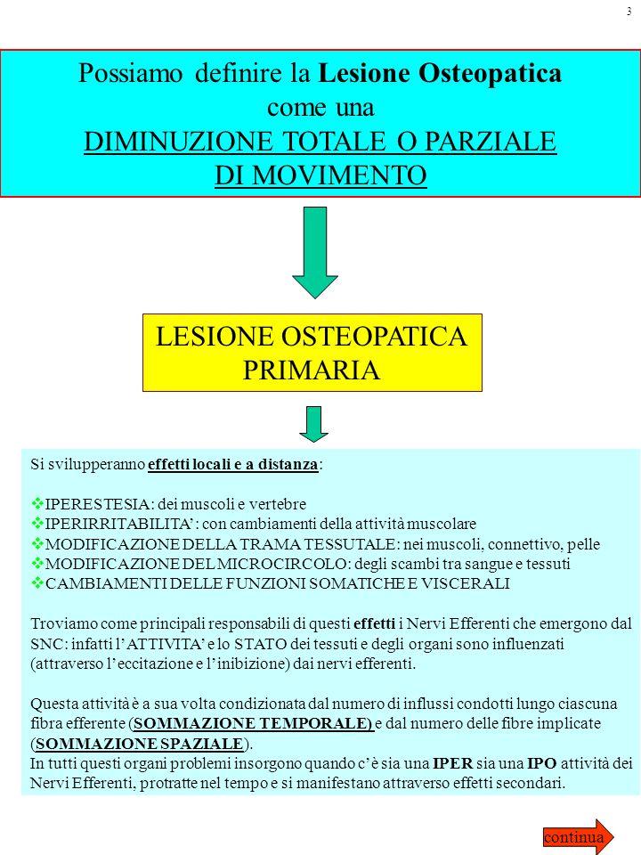 Possiamo definire la Lesione Osteopatica come una DIMINUZIONE TOTALE O PARZIALE DI MOVIMENTO LESIONE OSTEOPATICA PRIMARIA Si svilupperanno effetti loc