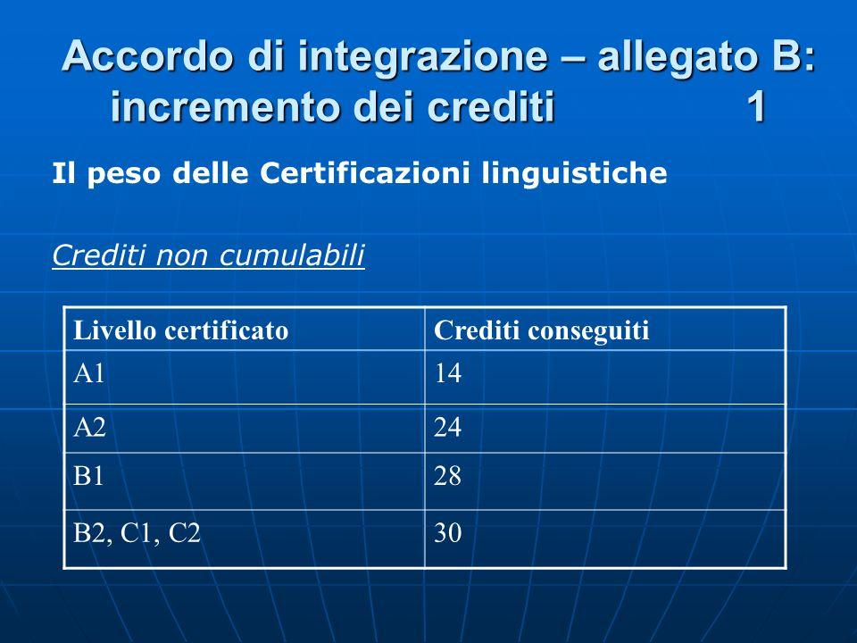 Accordo di integrazione – allegato B: incremento dei crediti 1 Il peso delle Certificazioni linguistiche Crediti non cumulabili Livello certificatoCre