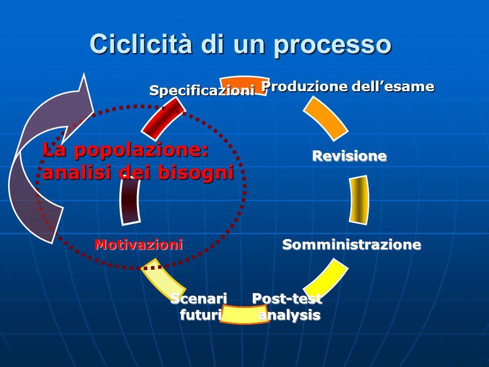 Ciclicità di un processo Revisione Somministrazione Post-testanalysisScenarifuturi Motivazioni La popolazione: analisi dei bisogni Specificazioni Prod