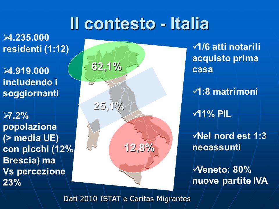 Il contesto - Italia 25,1% 12,8% 62,1% 4.235.000 residenti (1:12) 4.919.000 includendo i soggiornanti 7,2% popolazione (> media UE) con picchi (12% Br