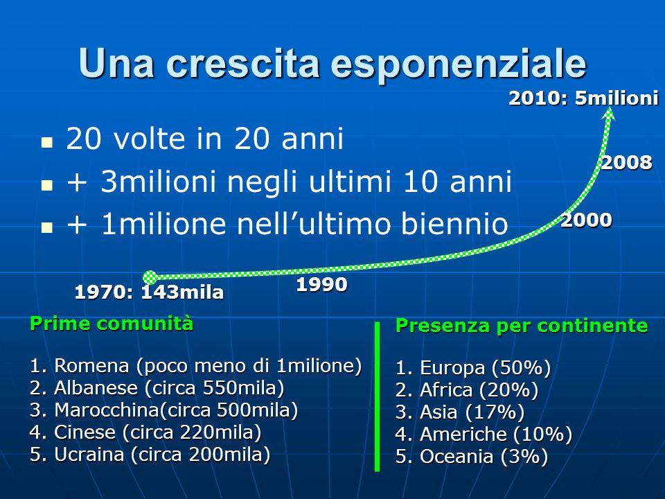 Una crescita esponenziale 20 volte in 20 anni + 3milioni negli ultimi 10 anni + 1milione nellultimo biennio 2010: 5milioni 2008 2000 1990 Prime comuni