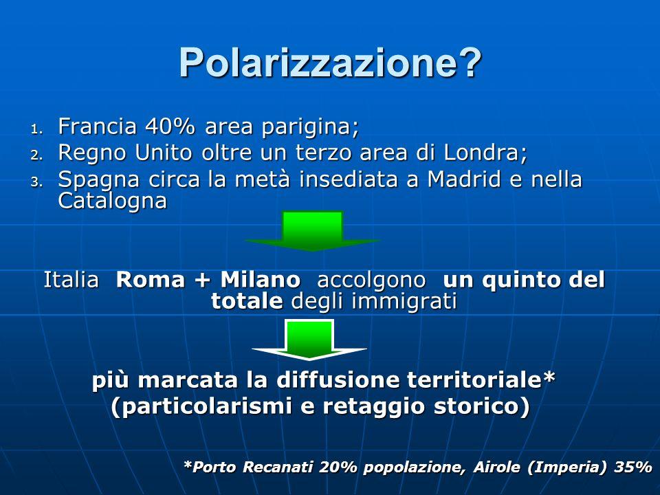 Polarizzazione? 1. Francia 40% area parigina; 2. Regno Unito oltre un terzo area di Londra; 3. Spagna circa la metà insediata a Madrid e nella Catalog