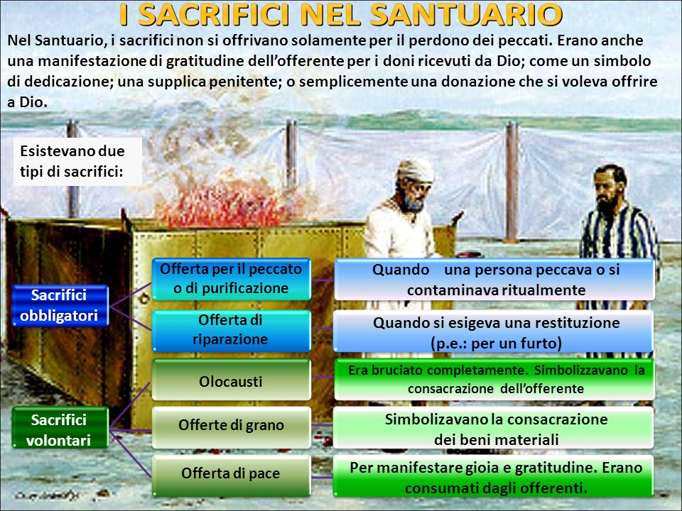 Nel Santuario, i sacrifici non si offrivano solamente per il perdono dei peccati. Erano anche una manifestazione di gratitudine dellofferente per i do
