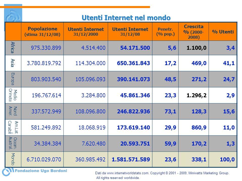 Utenti Internet nel mondo Popolazione (stima 31/12/08) Utenti Internet 31/12/2000 Utenti Internet 31/12/08 Penetr. (% pop.) Crescita % (2000- 2008) %