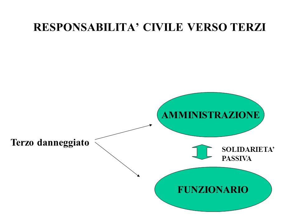 RESPONSABILITA CIVILE VERSO TERZI Terzo danneggiato AMMINISTRAZIONE FUNZIONARIO SOLIDARIETA PASSIVA
