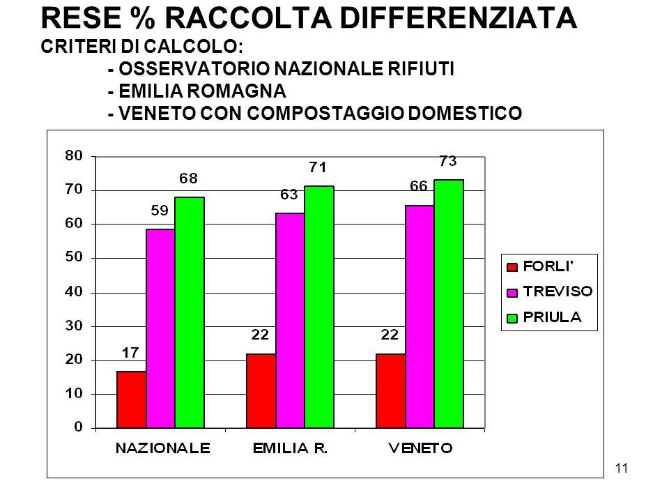 11 RESE % RACCOLTA DIFFERENZIATA CRITERI DI CALCOLO: - OSSERVATORIO NAZIONALE RIFIUTI - EMILIA ROMAGNA - VENETO CON COMPOSTAGGIO DOMESTICO