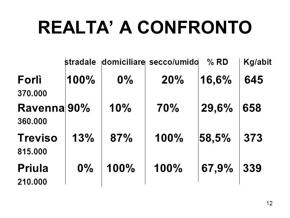 12 REALTA A CONFRONTO stradale domiciliare secco/umido % RD Kg/abit Forlì 100% 0% 20% 16,6% 645 370.000 Ravenna 90% 10% 70% 29,6% 658 360.000 Treviso