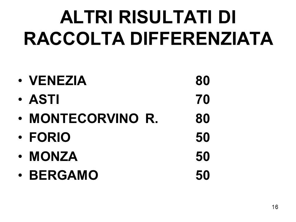 16 ALTRI RISULTATI DI RACCOLTA DIFFERENZIATA VENEZIA80 ASTI70 MONTECORVINO R.80 FORIO50 MONZA50 BERGAMO50