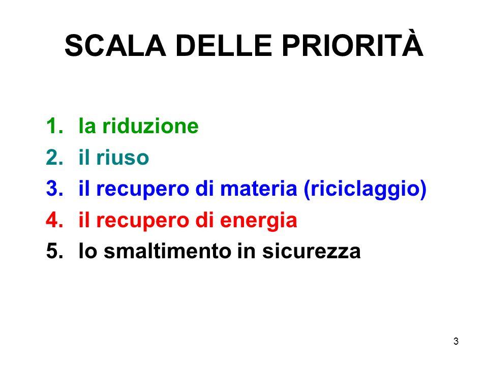 3 SCALA DELLE PRIORITÀ 1.la riduzione 2.il riuso 3.il recupero di materia (riciclaggio) 4.il recupero di energia 5.lo smaltimento in sicurezza