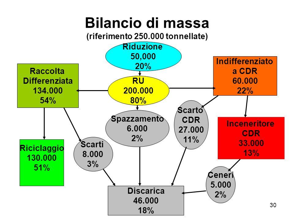 30 Bilancio di massa (riferimento 250.000 tonnellate) Riduzione 50,000 20% RU 200.000 80% Raccolta Differenziata 134.000 54% Discarica 46.000 18% Indi