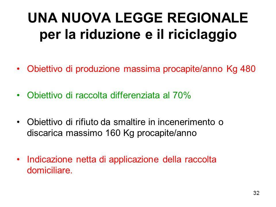 32 UNA NUOVA LEGGE REGIONALE per la riduzione e il riciclaggio Obiettivo di produzione massima procapite/anno Kg 480 Obiettivo di raccolta differenzia