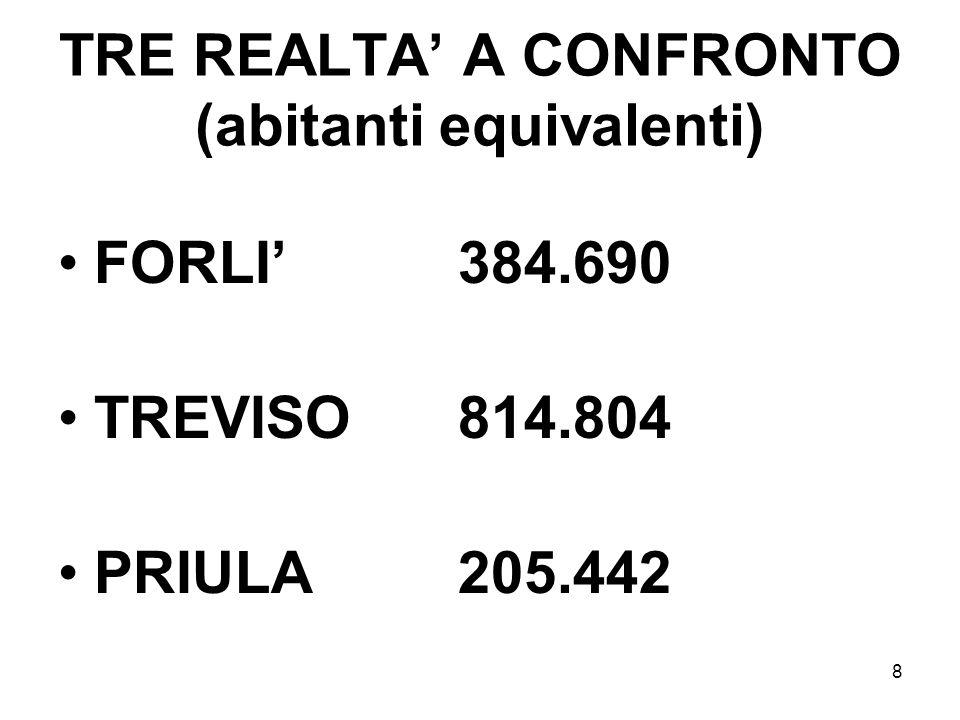8 TRE REALTA A CONFRONTO (abitanti equivalenti) FORLI 384.690 TREVISO 814.804 PRIULA 205.442