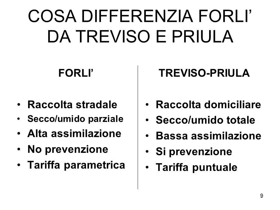 9 COSA DIFFERENZIA FORLI DA TREVISO E PRIULA FORLI Raccolta stradale Secco/umido parziale Alta assimilazione No prevenzione Tariffa parametrica TREVIS