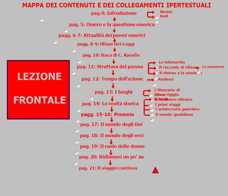 MAPPA DEI CONTENUTI E DEI COLLEGAMENTI IPERTESTUALI pag.4: Introduzione Nostoi Aedi pagg. 6-7: Attualità dei poemi omerici pag. 11: Struttura del poem