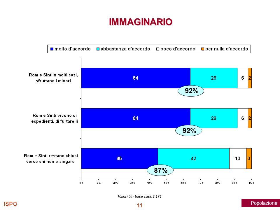 ISPO 11 Valori % - base casi: 2.171 92% 87% Popolazione IMMAGINARIO