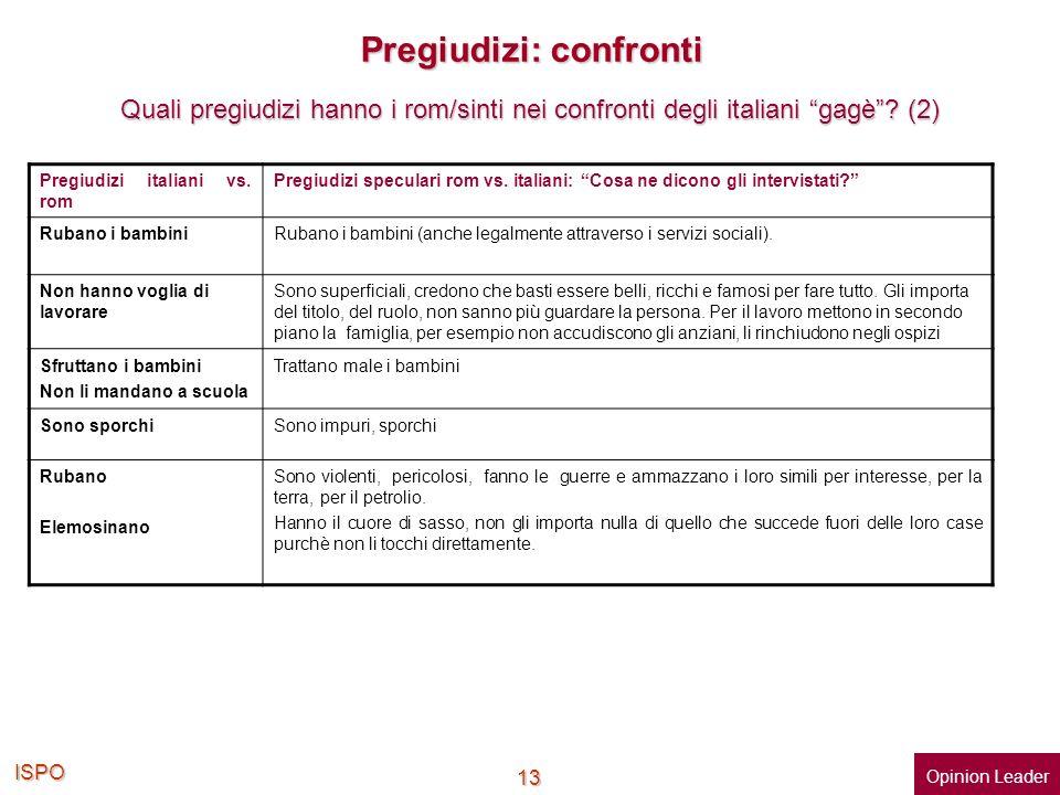 ISPO 13 Pregiudizi: confronti Quali pregiudizi hanno i rom/sinti nei confronti degli italiani gagè?(2) Quali pregiudizi hanno i rom/sinti nei confront