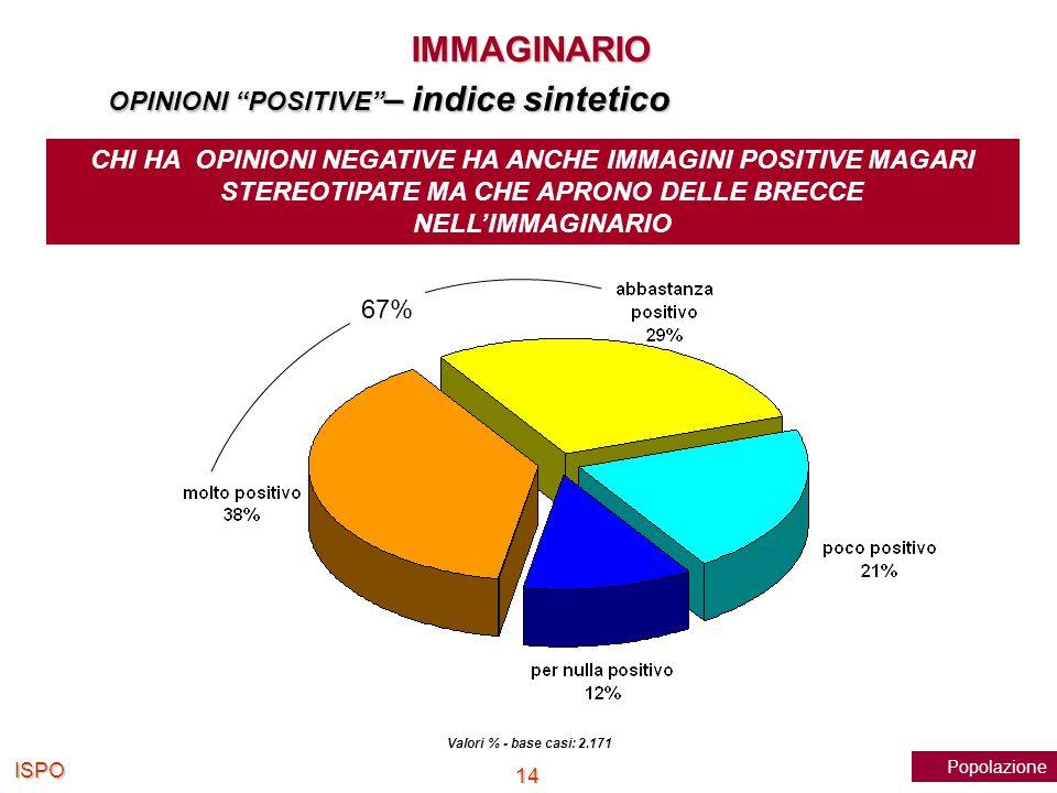 ISPO 14 Valori % - base casi: 2.171 OPINIONI POSITIVE – indice sintetico 67% PopolazioneIMMAGINARIO CHI HA OPINIONI NEGATIVE HA ANCHE IMMAGINI POSITIV