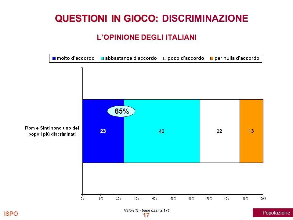 ISPO 17 Valori % - base casi: 2.171 65% Popolazione QUESTIONI IN GIOCO: QUESTIONI IN GIOCO: DISCRIMINAZIONE LOPINIONE DEGLI ITALIANI