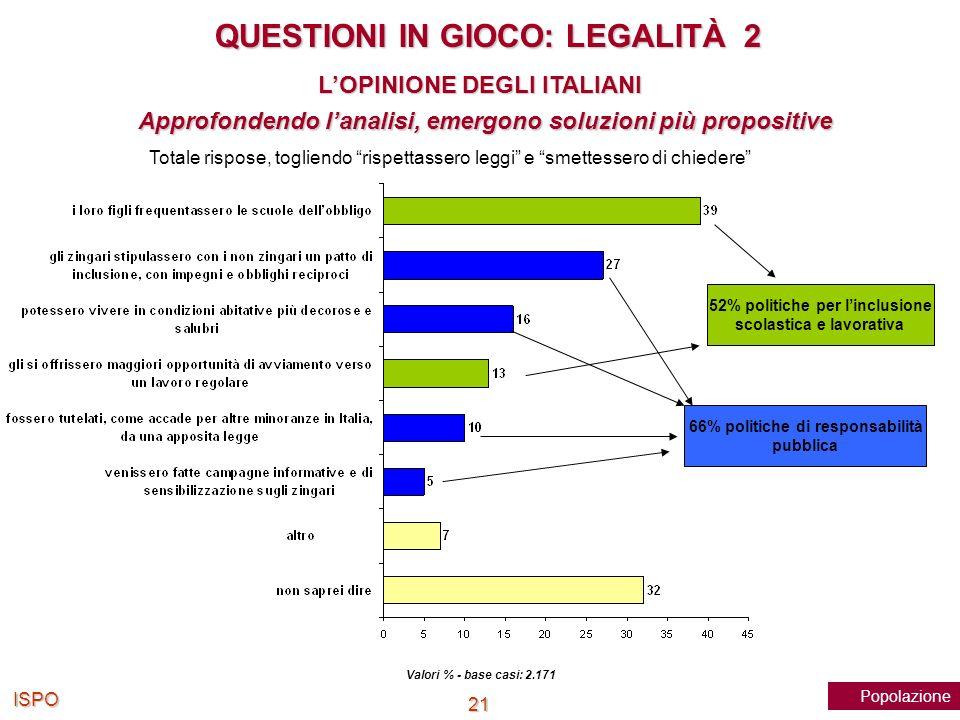 ISPO 21 Approfondendo lanalisi, emergono soluzioni più propositive Valori % - base casi: 2.171 Totale rispose, togliendo rispettassero leggi e smettes