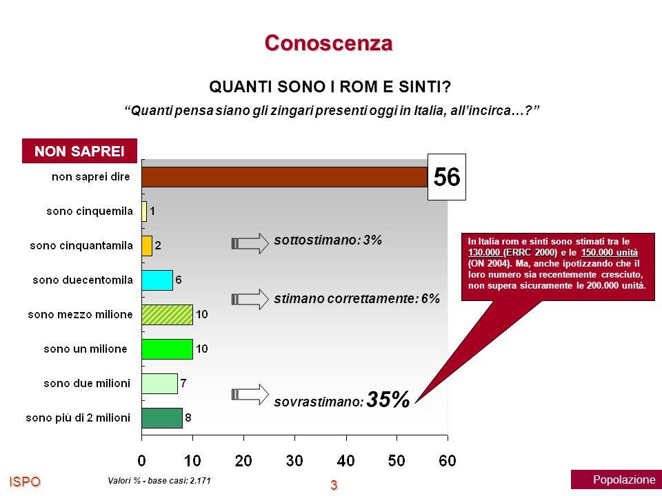 ISPO 3 Quanti pensa siano gli zingari presenti oggi in Italia, allincirca…? Valori % - base casi: 2.171 sottostimano: 3% stimano correttamente: 6% sov