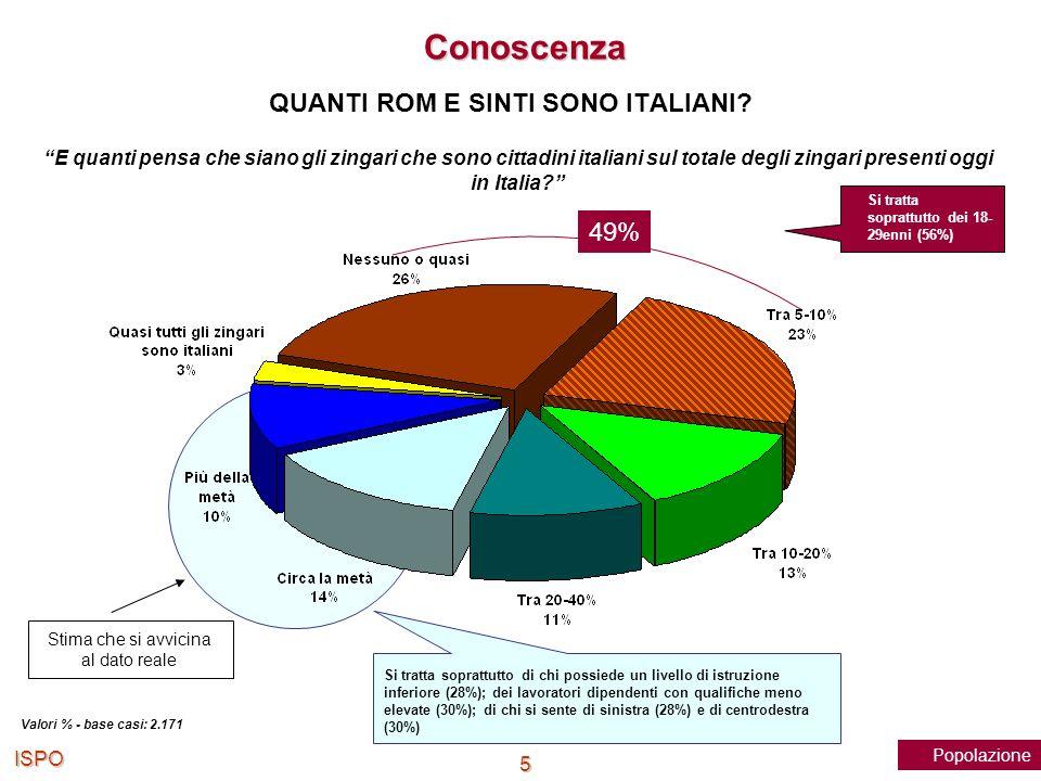ISPO 5 E quanti pensa che siano gli zingari che sono cittadini italiani sul totale degli zingari presenti oggi in Italia? Valori % - base casi: 2.171