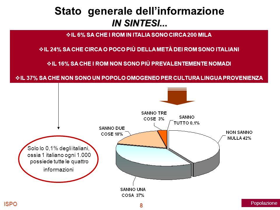 ISPO 8 IL 6% SA CHE I ROM IN ITALIA SONO CIRCA 200 MILA IL 24% SA CHE CIRCA O POCO PIÙ DELLA METÀ DEI ROM SONO ITALIANI IL 16% SA CHE I ROM NON SONO P