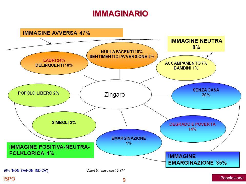ISPO 20 Abbiamo raccolto diverse opinioni su come potrebbe migliorare la condizione degli zingari, dei rom in Italia.